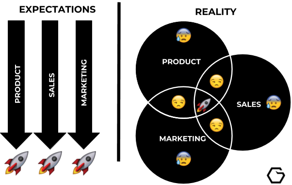 Sales, Marketing & Product - Expectations vs. reality
